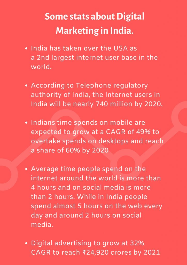 stats about digital marketing in India