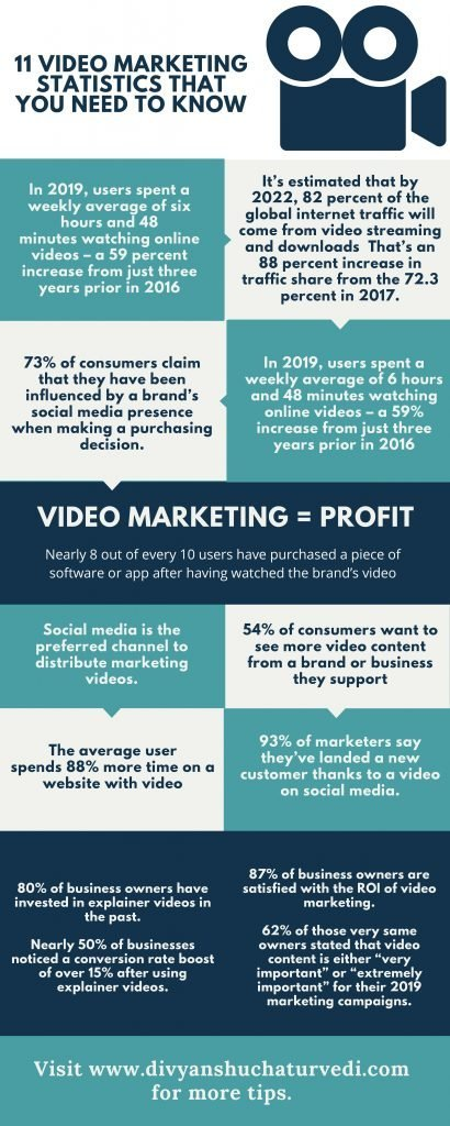 Video marketing stats 2020